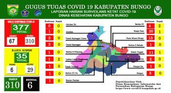 perkembangan situasi terkait penanganan covid 19 di kabupaten bungo Kamis 11 Pebuari 2021