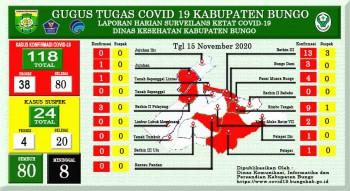 Perkembangan Situasi Terkait Penanganan Covid-19 di Kabupaten Bungo, Minggu 15 november 2020