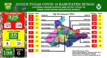 perkembangan-situasi-terkait-penanganan-covid-19-di-kabupaten-bungo-Rabu-20-januari-2021