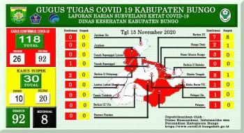 Perkembangan Situasi Terkait Penanganan Covid-19 di Kabupaten Bungo, Jum