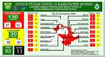 Perkembangan Situasi Terkait Penanganan Covid-19 di Kabupaten Bungo, Minggu 22 November 2020