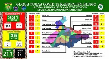 perkembangan situasi terkait penanganan covid 19 di kabupaten bungo Minggu 24 januari 2021