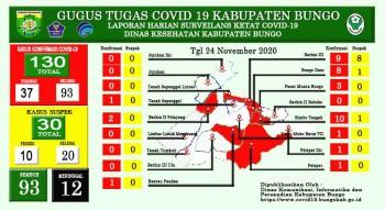 Perkembangan Situasi Terkait Penanganan Covid-19 di Kabupaten Bungo, Selasa 24 November 2020