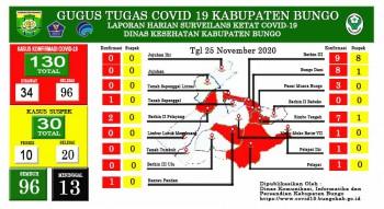 Perkembangan Situasi Terkait Penanganan Covid-19 di Kabupaten Bungo, Rabu 25 November 2020