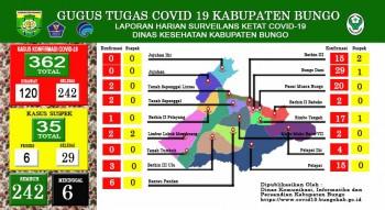 perkembangan situasi terkait penanganan covid 19 di kabupaten bungo Kamis 28 januari 2021
